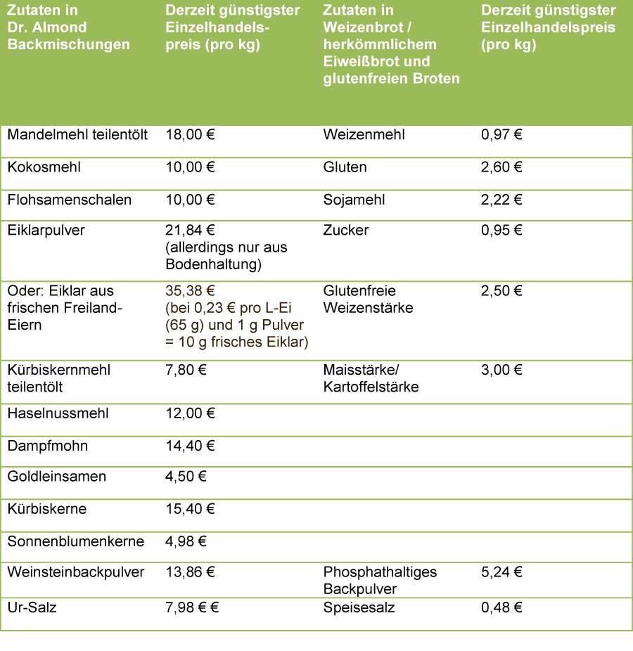 Zutaten der Backmischungen von Dr. Almond - lowcarb - gutenfrei - sojafrei