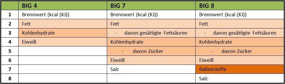 Nährwerttablle Big 7 Big 8 Vergleich Ballaststoffe Kohlenhydrattabelle Kalorientabelle